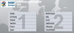 I gironi dell'Europeo 2017 di basket in carrozina di Tenerife
