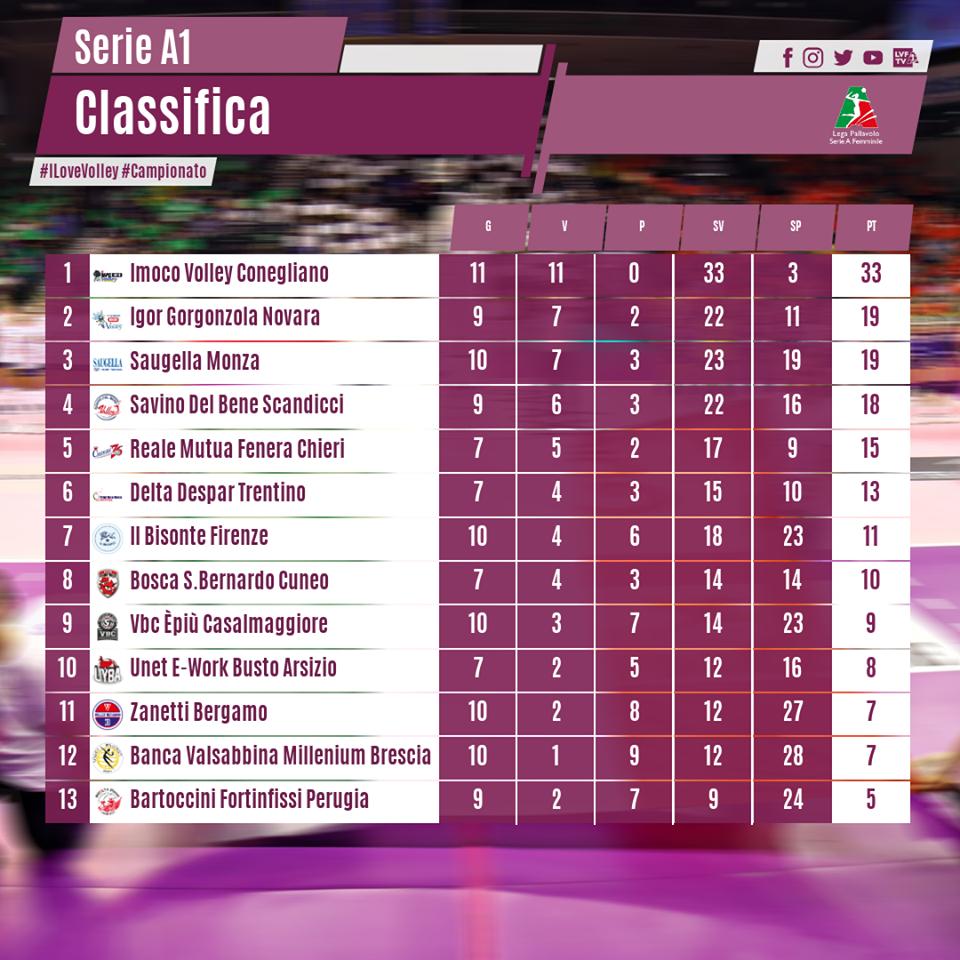 Classifica di Serie A1 di Volley Femminile alla 12^ giornata